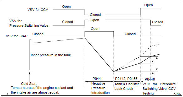 p0456 evaporative emission system leak