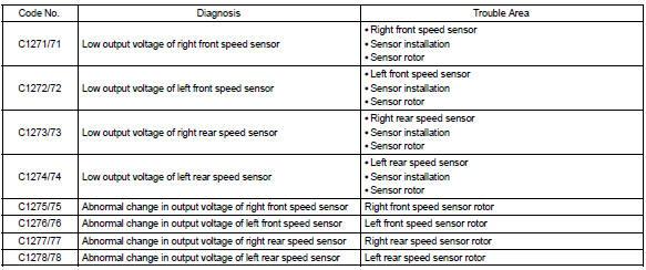 Toyota Corolla Repair Manual: Diagnostic trouble code chart - ABS