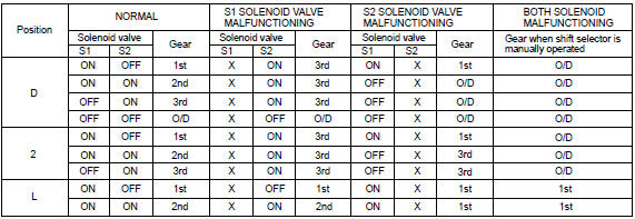 Toyota Corolla Repair Manual: Circuit description - Shift